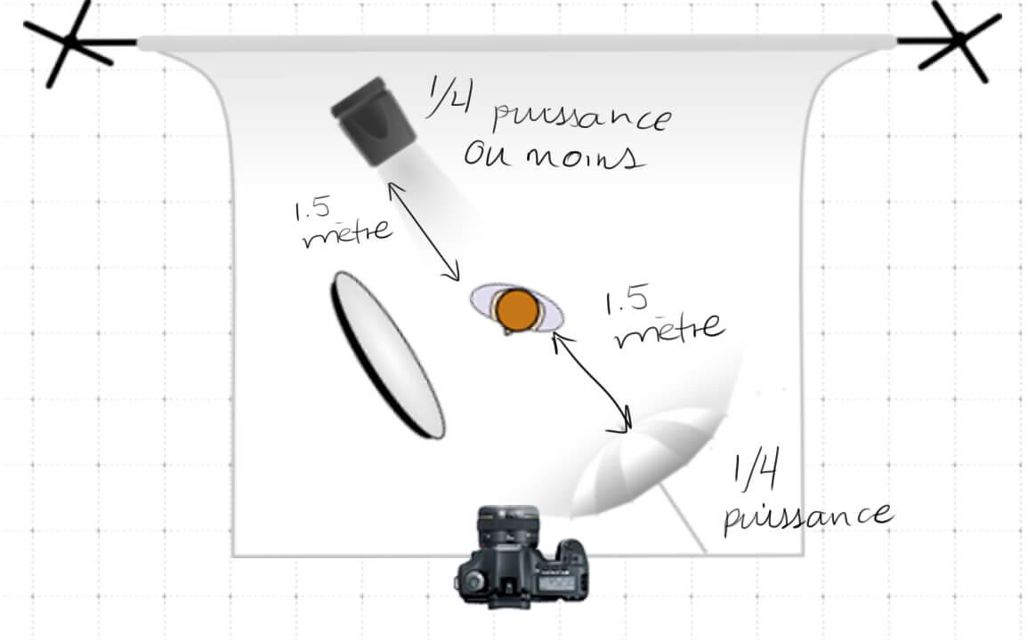 3 clairages essentiels pour votre premier studio photo. Black Bedroom Furniture Sets. Home Design Ideas